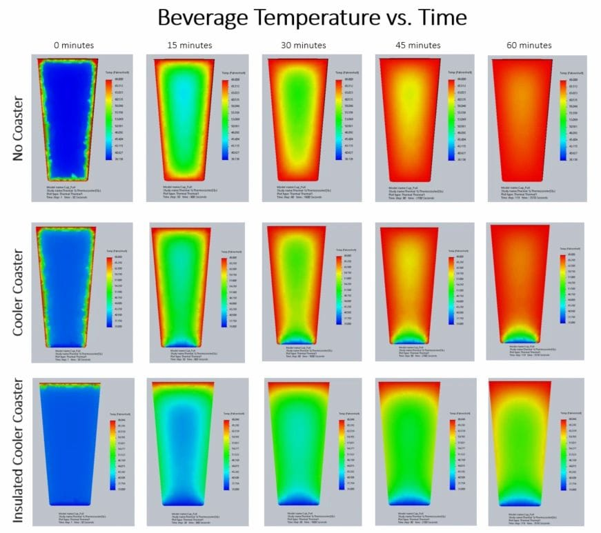 Transient Thermal Simulation - Performed for Beverage Cooling Coaster
